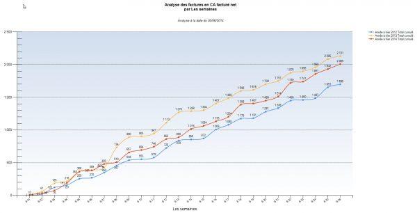 ReflexClient Cubes : courbes d'évolution du CA N, N-1, N-2 par semaines