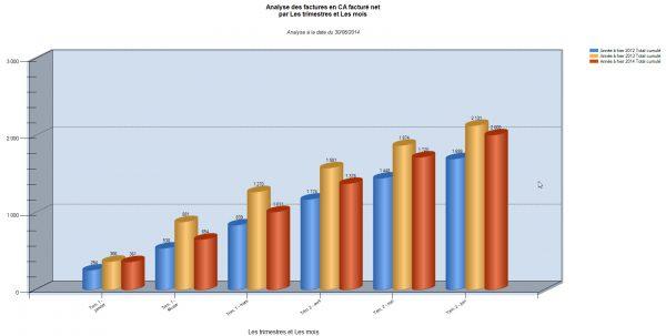 ReflexClient Cubes : analyse de l'évolution du chiffre N, N-1, N-2 sur les 6 derniers mois