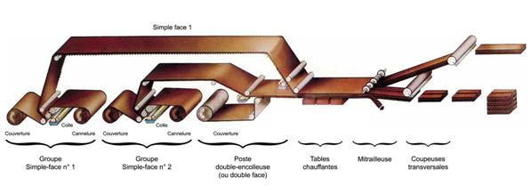 Schéma de fonctionnement d'un train onduleur