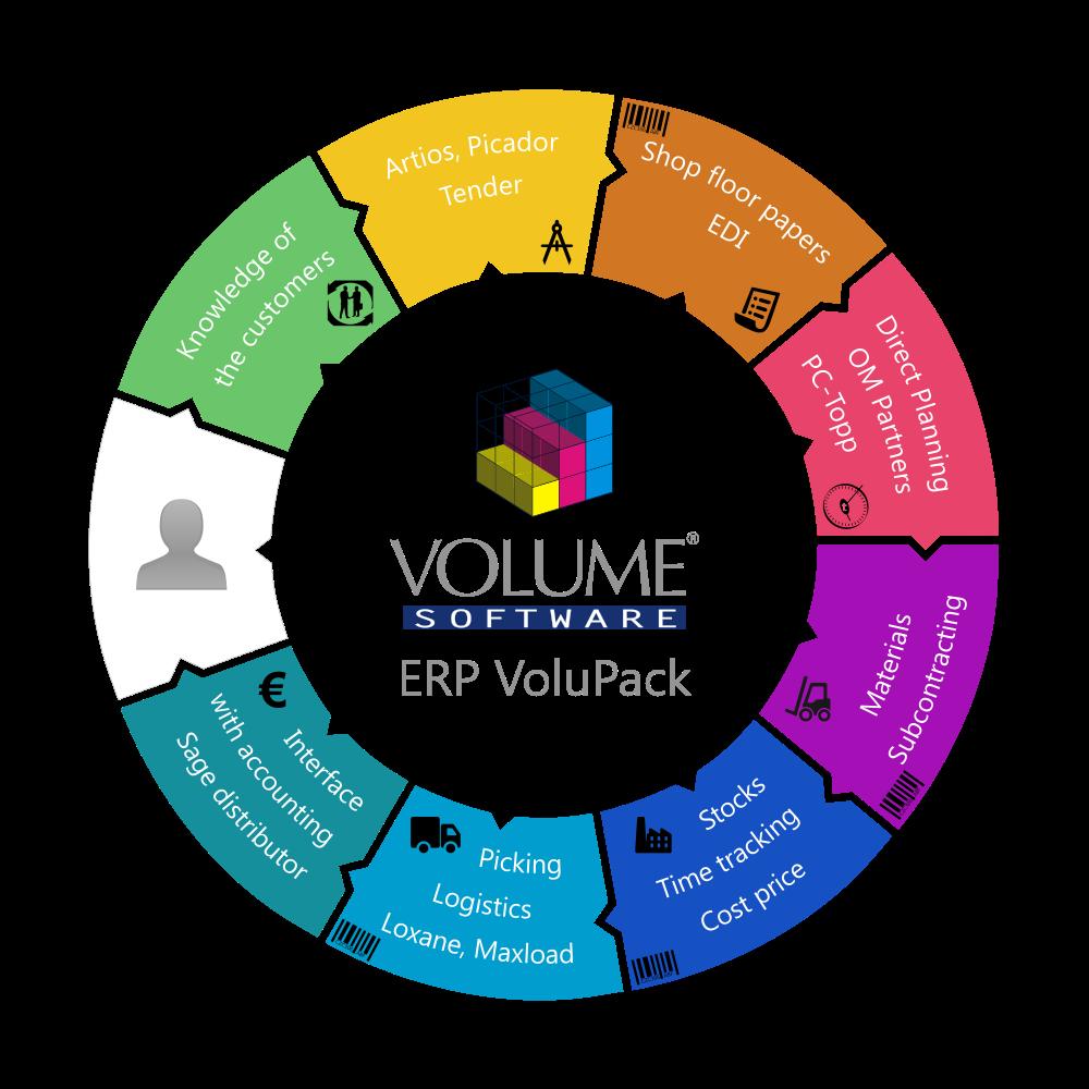 VoluPack ERP - Volume Software